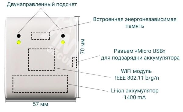 Автономный счетчик посетителей WI-FI